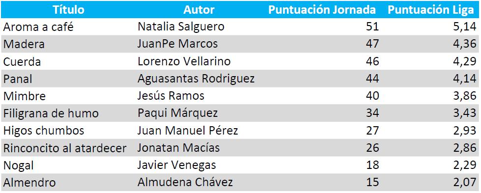 Puntación_Liga18-19_Jor01