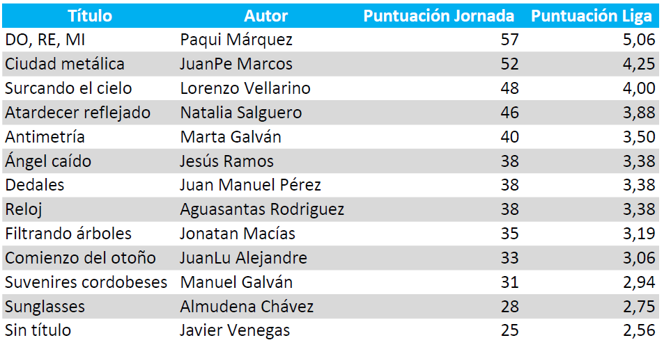 Puntuación_Liga18-19_Jor02